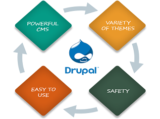 Benefits of using Drupal for Your Websites