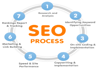 Get the Best Results on top Search Engines with Search Engine Optimization Tips