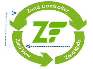 Top Reasons for Using Zend Framework